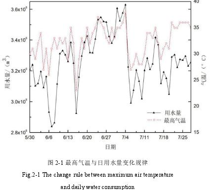 图 2-1 最高气温与日用水量变化规律