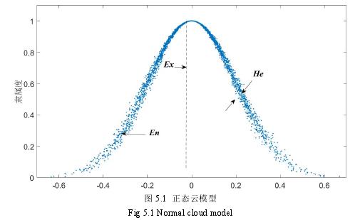 图 5.1 正态云模型