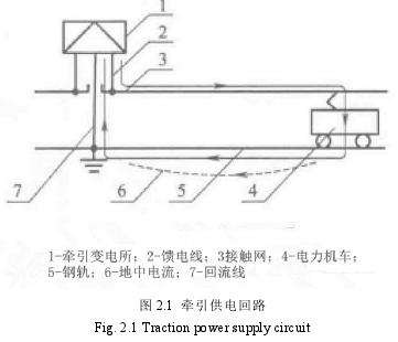 图 2.1 牵引供电回路