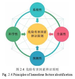 图 2.4 危险有害因素辨识原则