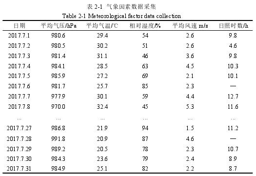 表 2-1 气象因素数据采集