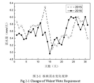 图 2-1 核桃需水变化规律