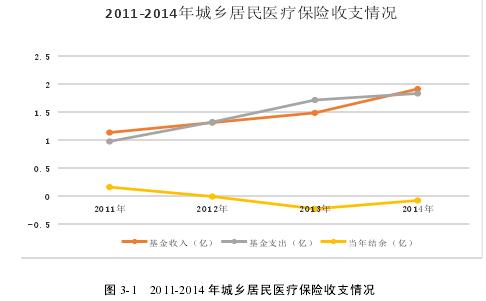 图 3-1 2011-2014 年城乡居民医疗保险收支情况