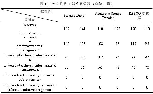 表 1-1 外文期刊文献检索情况(单位:篇)