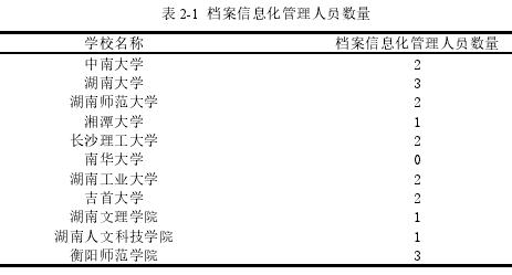 表 2-1 档案信息化管理人员数量