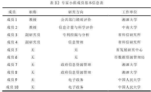 表 3.2 专家小组成员基本信息表