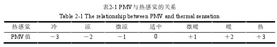 表2-1 PMV与热感觉的关系
