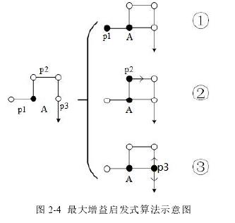 图 2-4 最大增益启发式算法示意图