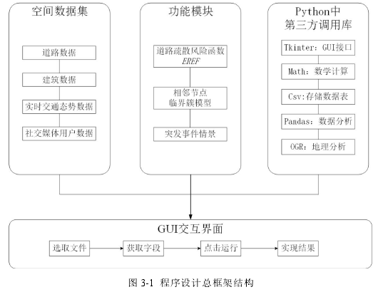 图 3-1 程序设计总框架结构