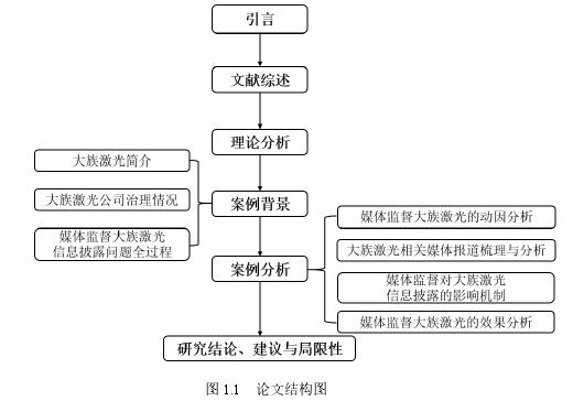 图 1.1 w88结构图