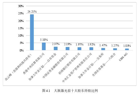 图 4.1 大族激光前十大股东持股比例
