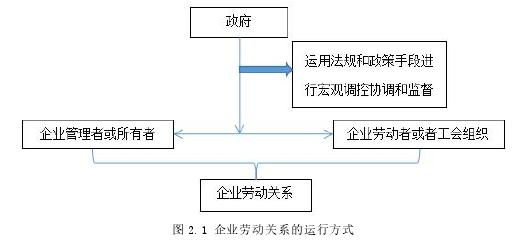 图 2.1 企业劳动关系的运行方式