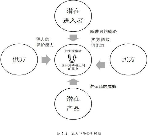图 2.1 五力竞争分析模型