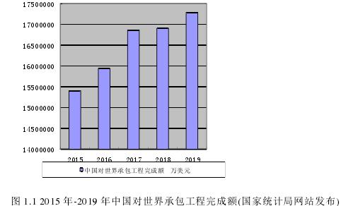 图 1.1 2015 年-2019 年中国对世界承包工程完成额(国家统计局网站发布)