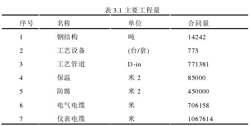 表 3.1 主要工程量