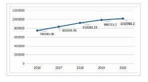 2016年-2020年全国GDP总额(单位:亿元)