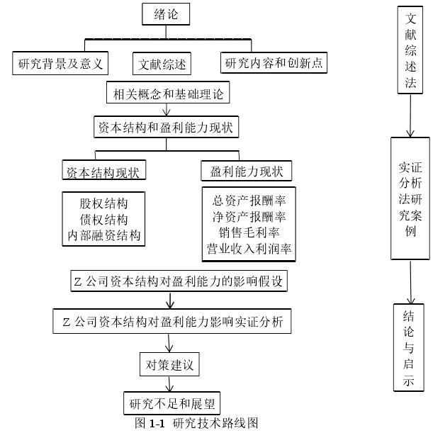 图 1-1 研究技术路线图