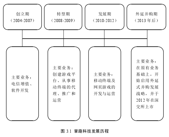 图 3.1掌趣科技发展历程