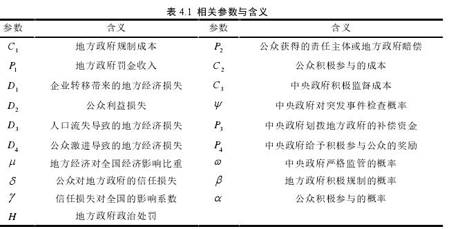 表 4.1相关参数与含义