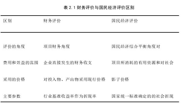 表 2.1 财务评价与国民经济评价区别