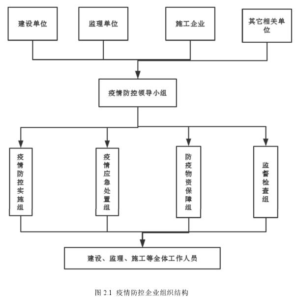图 2.1疫情防控企业组织结构