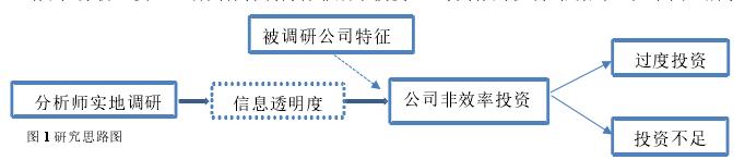 图 1 研究思路图