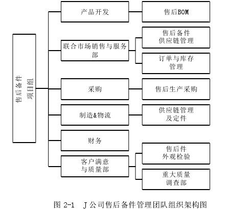 图 2-1J 公司售后备件管理团队组织架构图