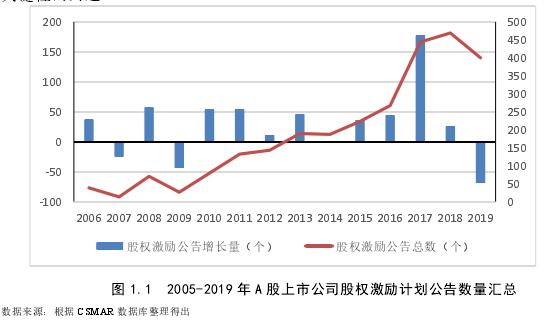 图 1.12005-2019 年 A 股上市公司股权激励计划公告数量汇总