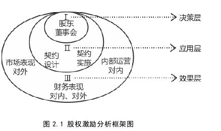 图 2.1 股权激励分析框架图