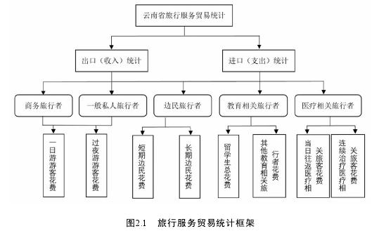 图2.1旅行服务贸易统计框架