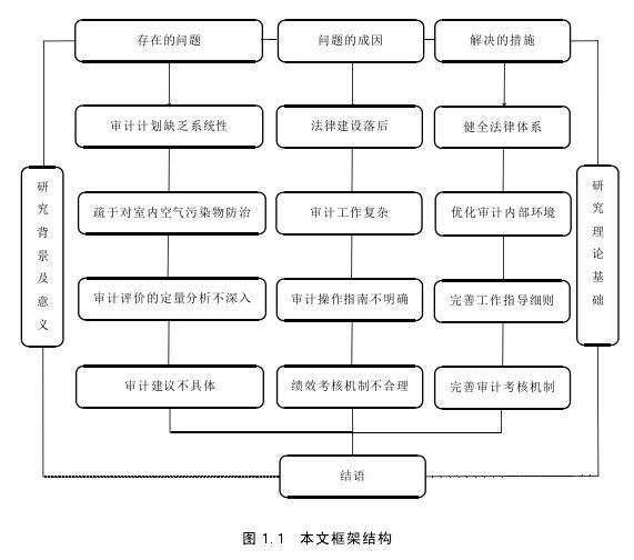 图 1.1 本文框架结构