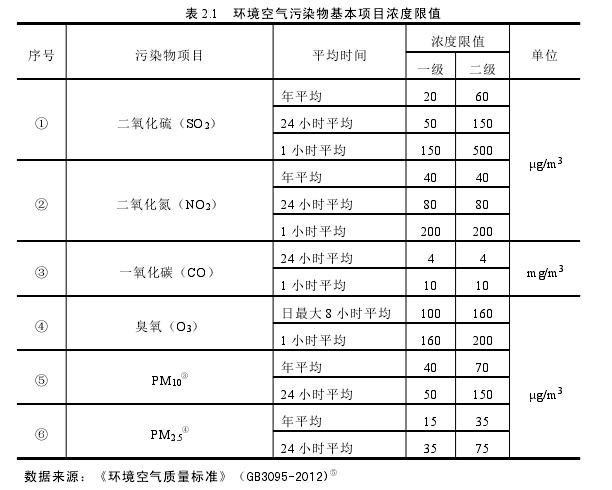 表 2.1 环境空气污染物基本项目浓度限值