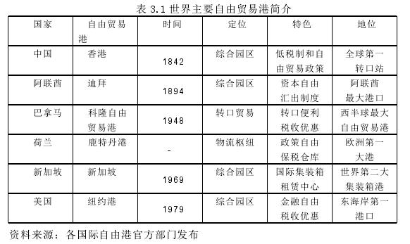 表 3.1 世界主要自由贸易港简介