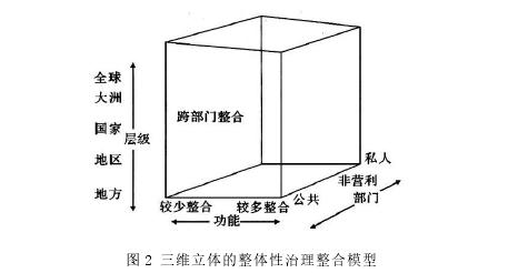图 2 三维立体的整体性治理整合模型