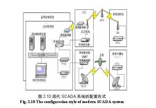 图 2.10 现代 SCADA 系统的配置形式