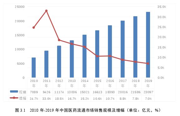 图 3.12010 年-2019 年中国医药流通市场销售规模及增幅(单位:亿元,%)