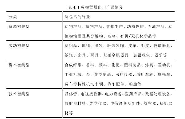 表 4. 1 货物贸易出口产品划分