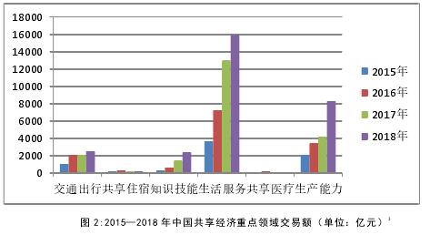 图 2:2015—2018 年中国共享经济重点领域交易额(单位:亿元)
