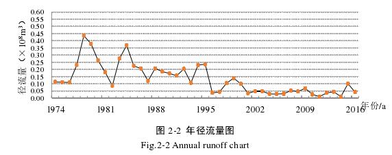 图 2-2年径流量图