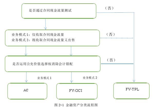 图 2-1 金融资产分类流程图
