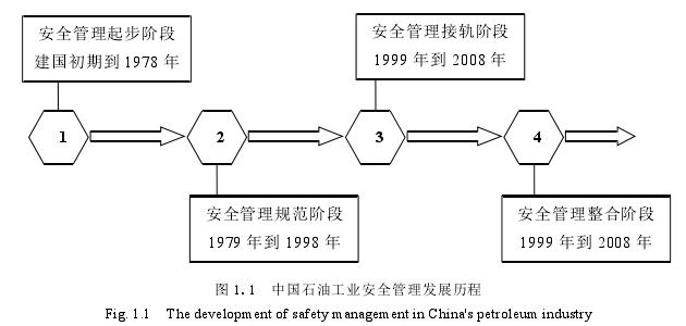 图 1.1中国石油工业安全管理发展历程