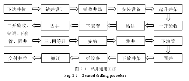图 2.1钻井通用工序