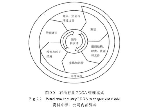 图 2.2 石油行业 PDCA 管理模式