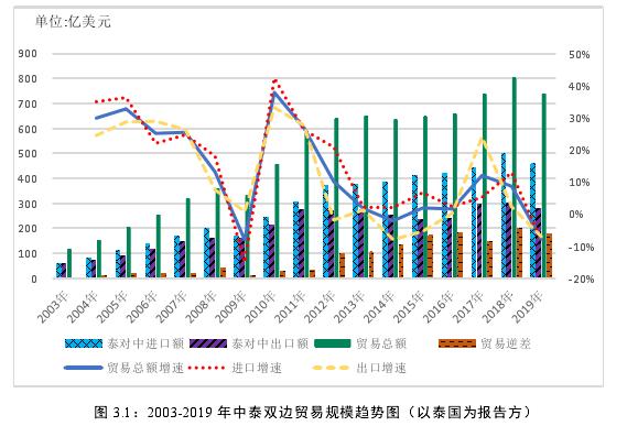 图 3.1:2003-2019 年中泰双边贸易规模趋势图(以泰国为报告方)