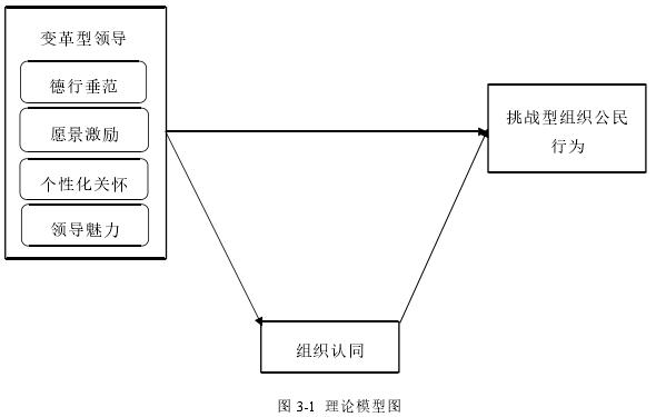 图 3-1 理论模型图