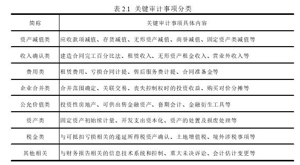 表 2.1 关键审计事项分类