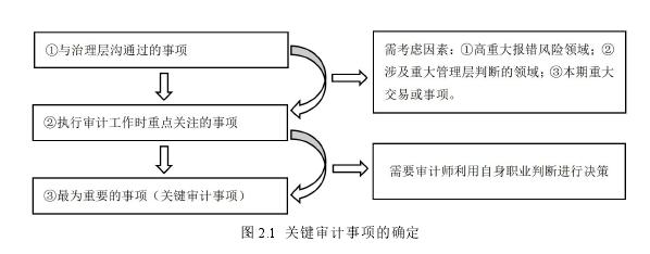 图 2.1 关键审计事项的确定